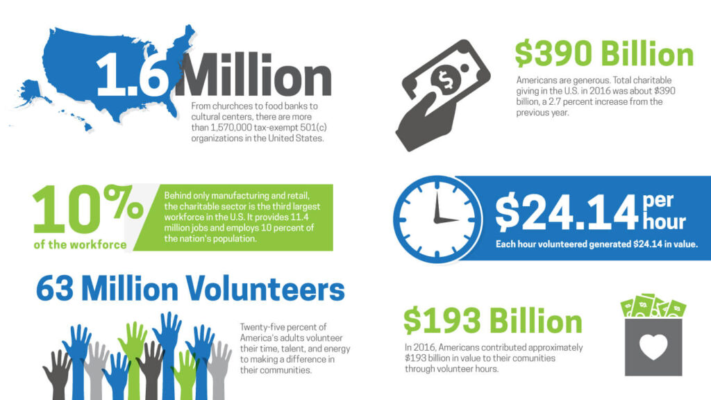 Chart showing 1.6 million charity organizations in the USA