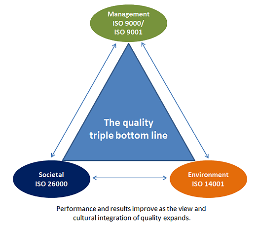 Performance and results improve as the view and cultural integration of quality expands.
