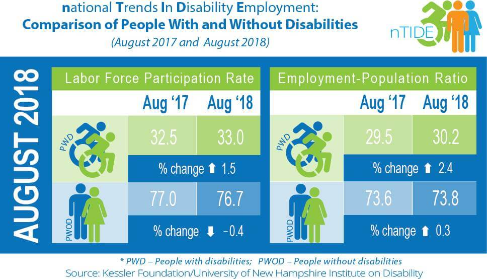 National Trends in Disability Employment August 2018