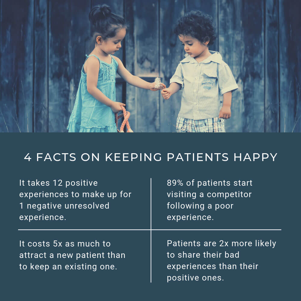 Statistics showing that healthcare businesses should take care to keep their patients happy.