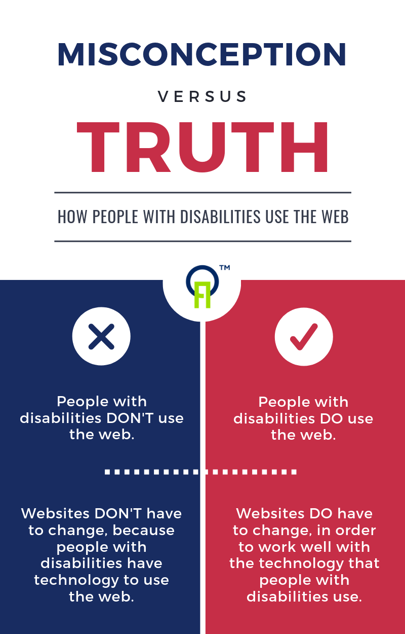Misconceptions versus the truth about how people disabilities use the web are described in this article.